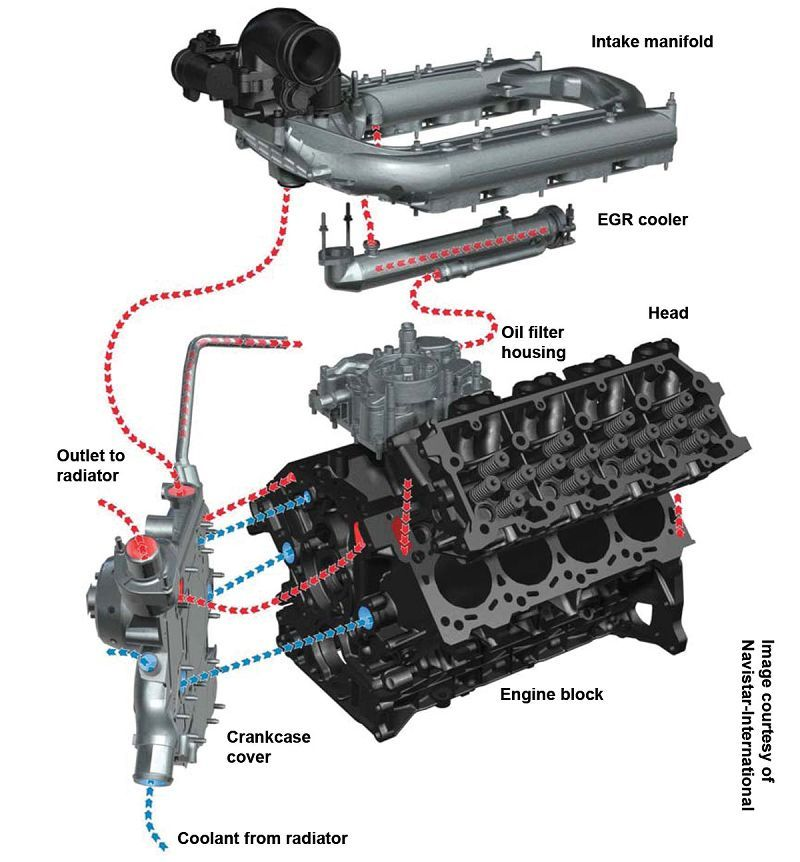 6.0 Powerstroke cooling system diagram