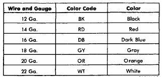 fusible link color chart