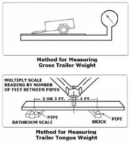 tongue weight measuring hitch